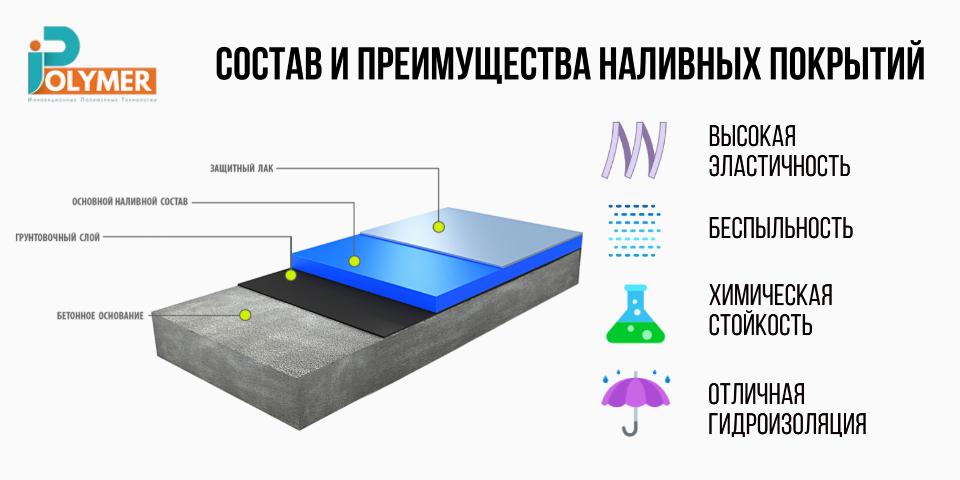 Состави преимущества наливного покрытия